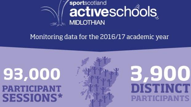 About Active Schools